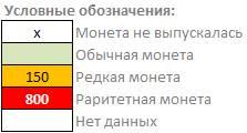 Условные обозначения для таблицы с редкими и нечастыми расходными монетами Украины